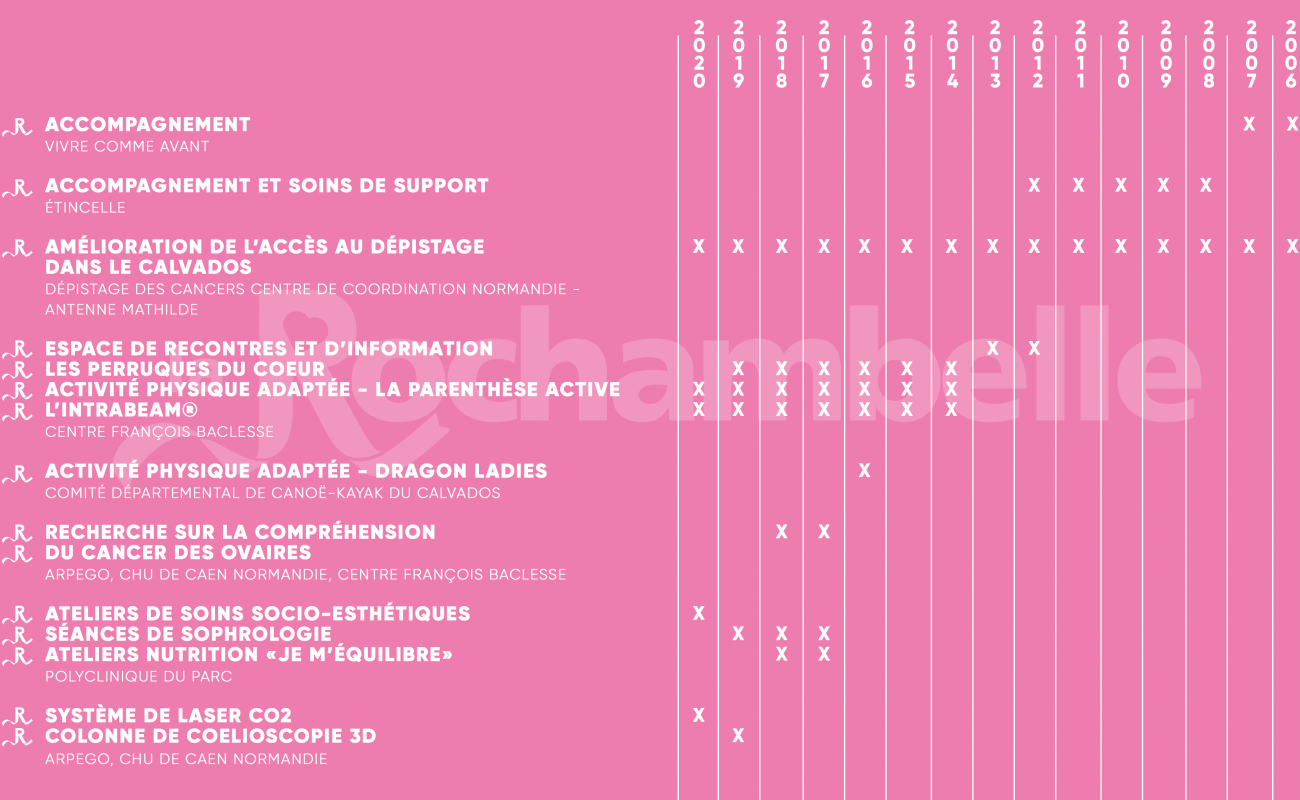 Répartitions_dons_roch_pink-min (1)
